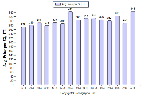Alhambra CONDO March 2014 Price per sqft