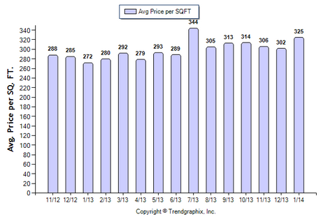 Alhambra Condo February 2014 Avg. Price per Sqft.