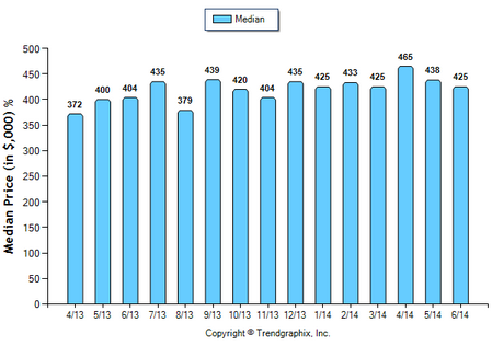 Alhambra Condo June 2014 Median Price Sold