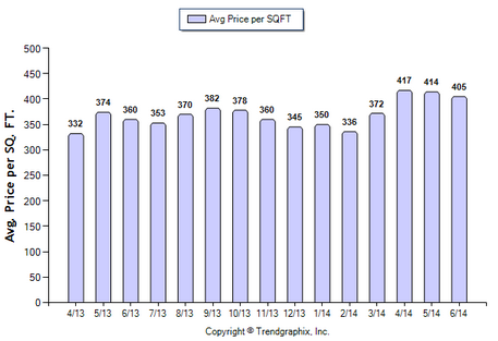 Alhambra SFR June 2014 Avg Price per Sqft