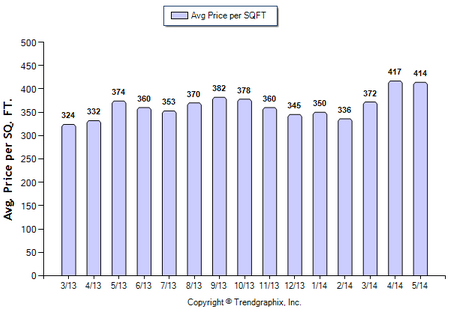 Alhambra SFR May 2014 Price Per Sqft
