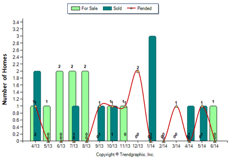 Altadena Condo June 2014 For Sale vs Sold