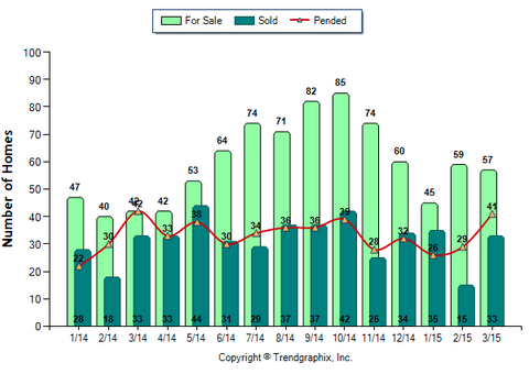 Altadena SFR March 2015_For Sale vs Sold