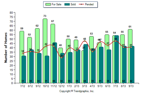 Altadena SFR September 2013 Number of Homes for Sale vs. Sold
