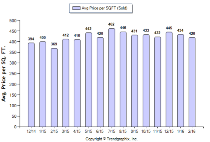 Altadena_February_2016_SFR_Avg-Price-Per-Sqft