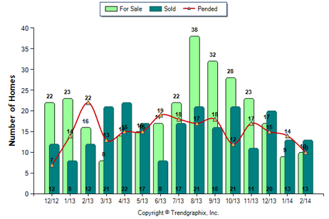Arcadia Condo February 2014 Number of Homes for Sale vs. Sold