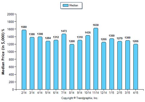 Arcadia SFR April 2015_Median Price Sold