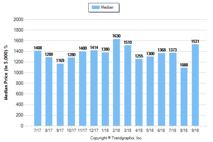 Arcadia_Sep_2018_SFR_Median-Price-Sold