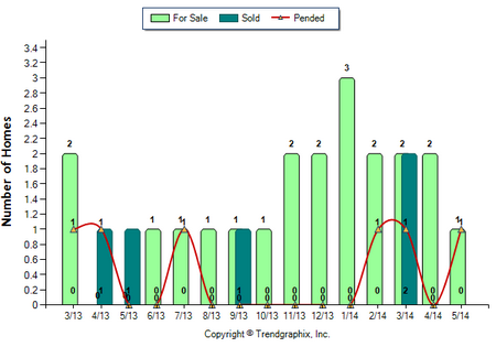 Eagle Rock Condos May 2014 For Sale vs Sold