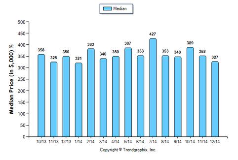 Monterey Hills Condo December 2014 Median Price Sold