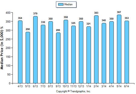 Monterey Hills Condo June 2014 Median Price Sold