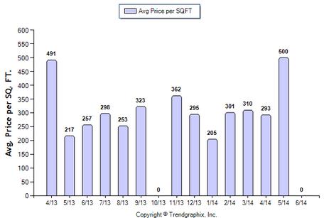 Monterey Hills SFR June 2014 Avg Price Per Sqft