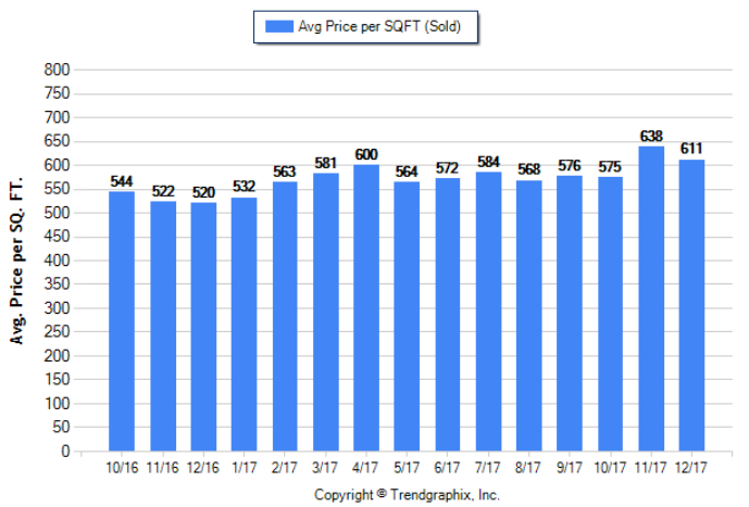 Pasadena_Dec_2017_SFR_Avg-Price-Per-Sqft