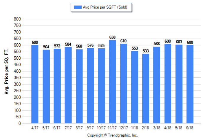 Pasadena_June_2018_SFR_Avg-Price-Per-Sqft