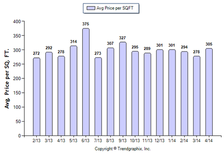 San Gabriel Condo April 2014 Avg Price Per Sqft