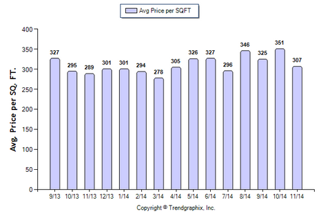 San Gabriel Condo November 2014 Avg Price Per Sqft