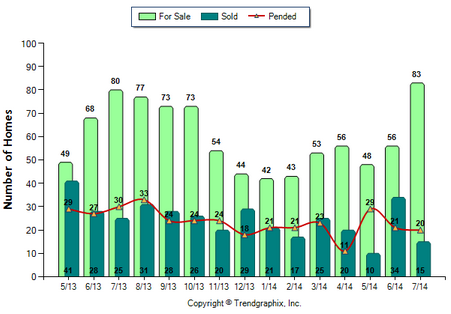 San Gabriel SFR July 2014 For Sale vs Sold