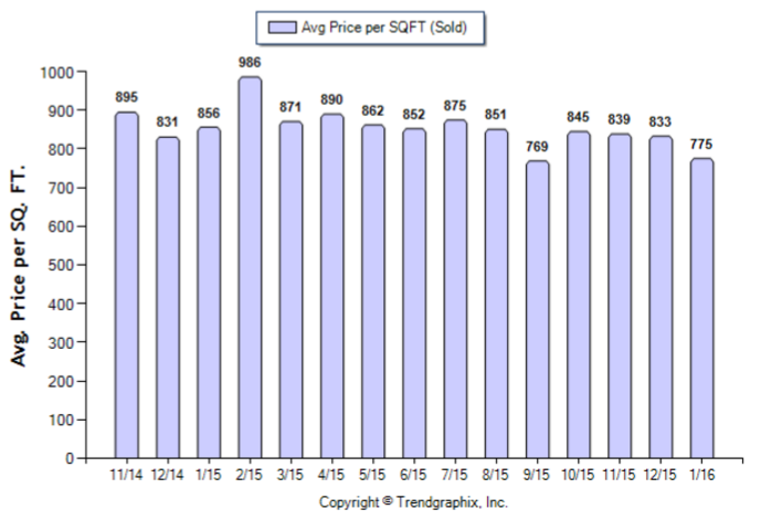 San Marino_January_2016_SFR_Avg-Price-Per-Sqft