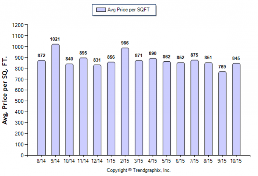 San Marino_October_2015_SFR_Avg-Price-Per-Sqft