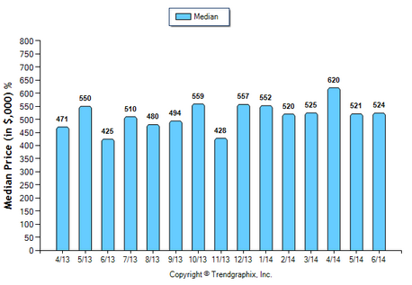 South Pasadena Condo June 2014 Median Price Sold