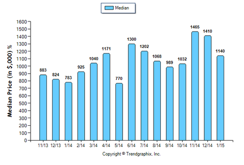 South Pasadena SFR January 2015 Median Price Sold