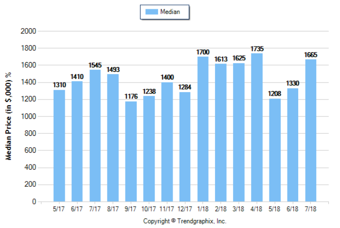 South Pasadena_July_2018_SFR_Median-Price-Sold