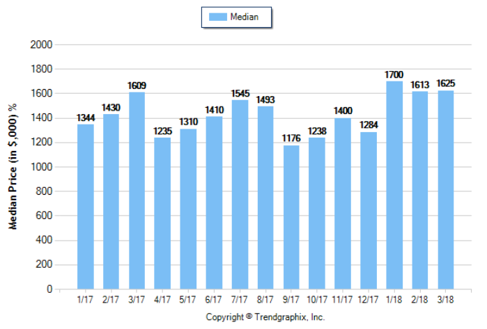 South Pasadena_Mar_2018_SFR_Median-Price-Sold