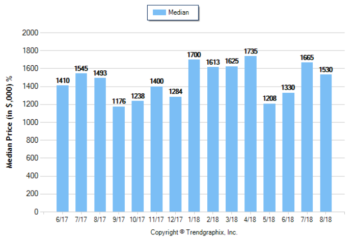 South Pasadena_Aug_2018_SFR_Median-Price-Sold