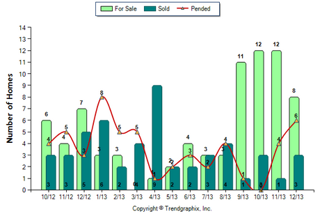 Duarte Condo December 2013 Number of Homes for Sale vs Sold