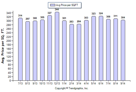 Duarte SFR September 2014 Avg Price Per Sqft