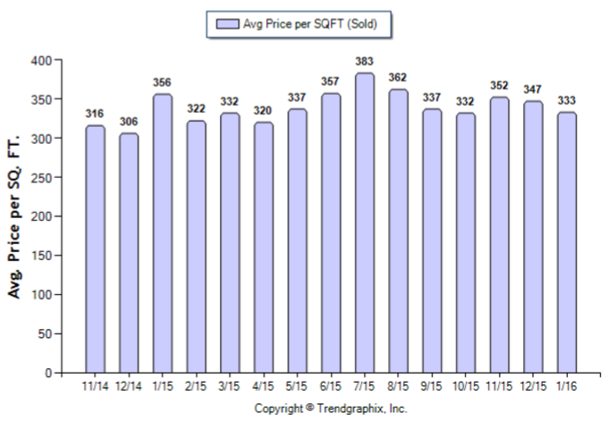 Duarte_January_2016_SFR_Avg-Price-Per-Sqft