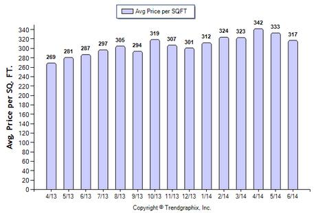 Glendale Condo June 2014 Avg Price Per Sqft