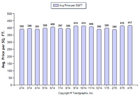 Glendale SFR April 2015_Avg Price Per Sqft