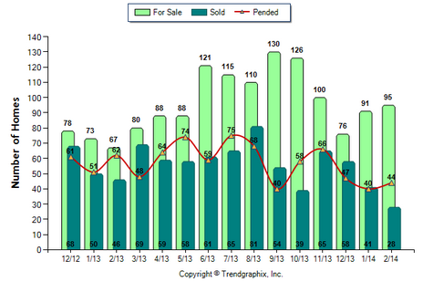 Glendale SFR February 2014 Number of Homes for Sale vs. Sold