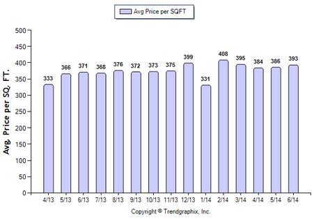 Glendale SFR June 2014 Avg Price Per Sqft