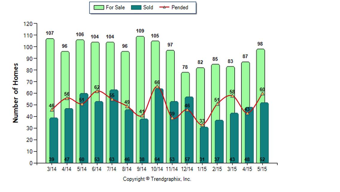 Glendale SFR May 2015 Avg Price for Sale vs Sold
