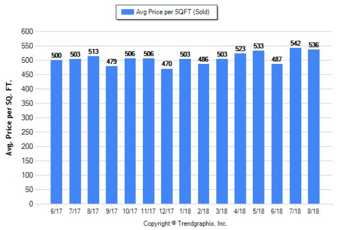 Glendale_Aug_2018_SFR_Avg-Price-Per-Sqft