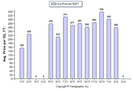 Highland Park CONDO March 2014 Avg Price Per Sqft