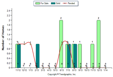 Highland Park Condo January 2014 Number of Homes for Sale vs. Sold