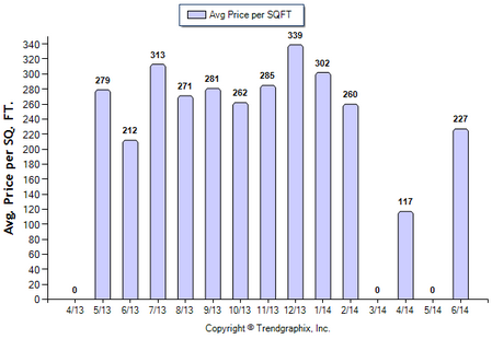 Highland Park Condo June 2014 Avg Price Per Sqft