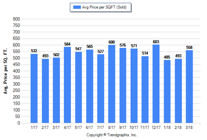 Highland Park_Mar_2018_SFR_Avg-Price-Per-Sqft