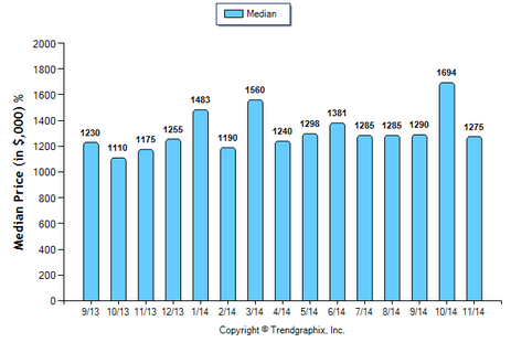 La Canada SFR November 2014 Median Price Sold