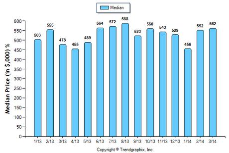 Monrovia SFR March 2014 Median Price Sold