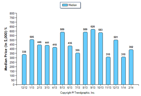 Temple City Condo February 2014 Median Price Sold