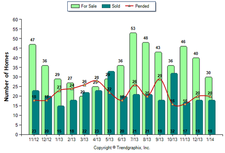 Temple City SFR January 2014 Number of Homes for Sale vs Sold