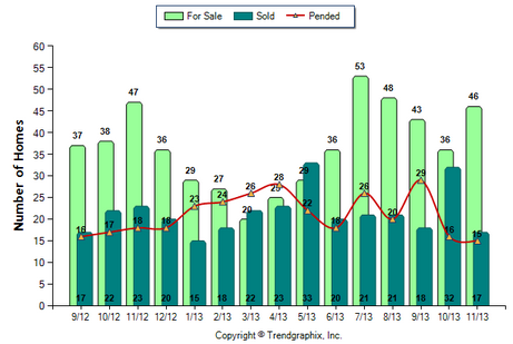 Temple City SFR November 2013 Number of Homes for Sale vs. Sold