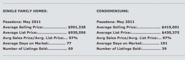 May 2011 Real Estate Market Activity for Pasadena