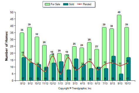Alhambra Condo October 2013 Number of Homes for Sale vs. Sold