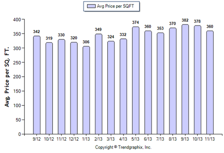 Alhambra SFR November 2013 Avg. Price per Sqft.