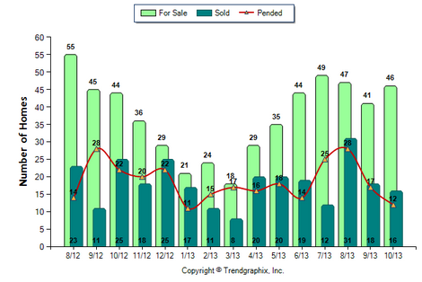 Alhambra SFR October 2013 Number of homes for Sal vs. Sold